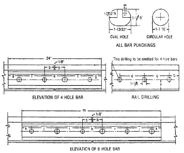 Rail Joints | Railway Fish Plate | Types of Rail Joints